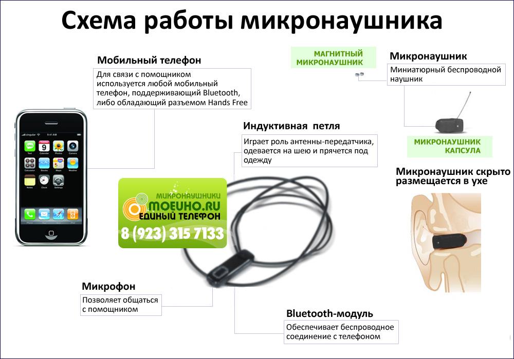 Микронаушник представляет